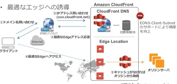 CloudFrontのキャッシュヒット率向上